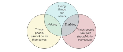Enabling-helping